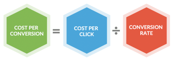 Measuring ecommerce metrics